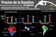 #InfografiateleSUR | Estos son los precios de la Gasolina en #América