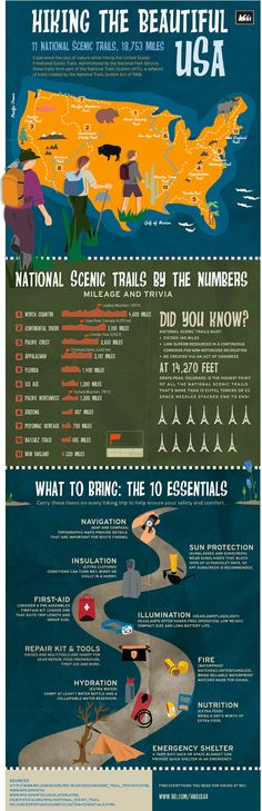 Hiking the Beautiful USA: US National Scenic Trails Map, Packing Tips