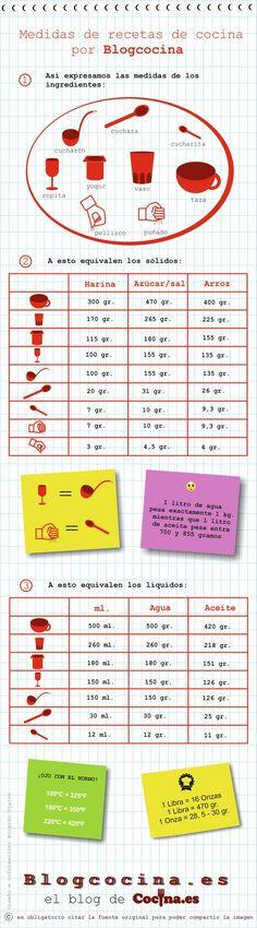 Tabla de equivalencias para cocinar. De @cocina_es