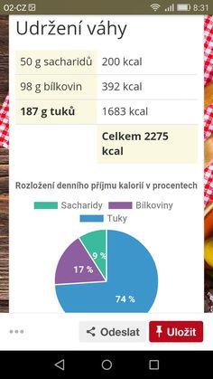 Optimální 10 % sacharidů, 19 % bílkovin, 71 % tuků.# Chart, Diet