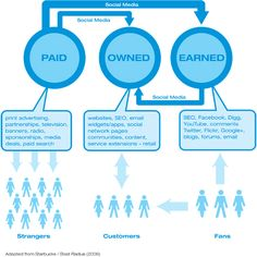Paid, owned and earned media (POEM)