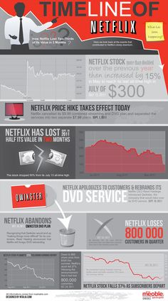Timeline of The Downfall of Netflix