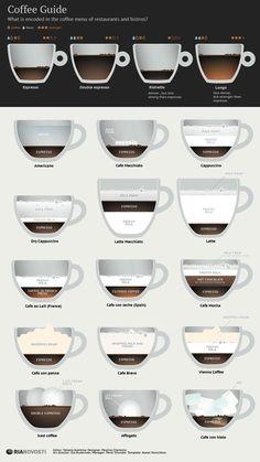 http://cocktail-glaeser.de/blog/kaffee-arten-uebersicht-und-vergleich/