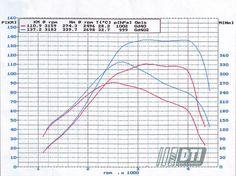 #chiptunning #volkswagen T5 1.9 #TDI 105KM. Przed wykonaniem : 110KM, 274 Nm, po chip tunningu : 137 KM, 339,7 NM http://elektronikawejherowo.pl/chiptunning-dpf-serwis/index.html