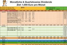 Dividendenzahlungen April 2015