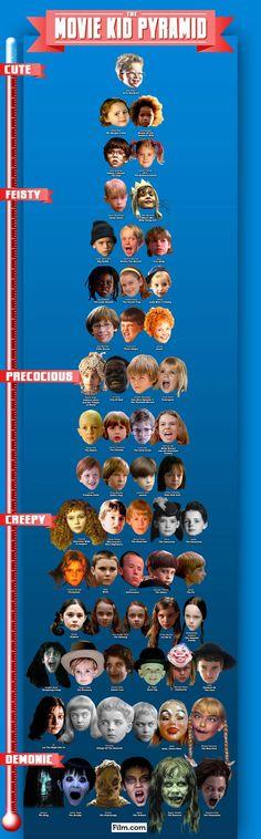 The Movie Kid Pyramid