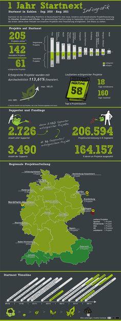 Niemiecki portal finansowania społecznościowego startnext.de po roku