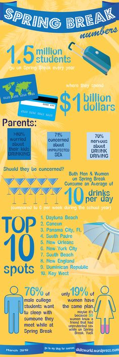 Spring Break Stats- Read and learn about how you can stay safe on your trip!