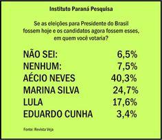 .: Se as eleições fossem hoje, Lula perderia