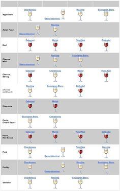 Con que tomar nuestro vino - Wine chart #PanamaFoodies PanamaFoodies.com