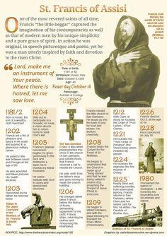 St. Francis of Assisi biography/timeline infograph Catholic Religion, Catholic Saints, Patron Saints, Roman Catholic Beliefs, Catholic Theology, St. Francis, Francis Of Assisi, St Clare's, Religious Education