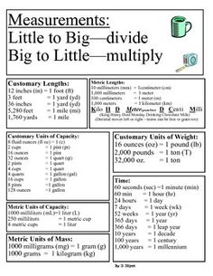 This sheet can be used as a poster or reference for students when converting measurements in both the metric and customary systems. It has equivalents for capacity, length, and mass.