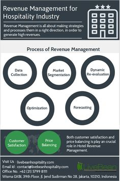 Revenue Management is all about making strategies and processes them in a right direction, in order to generate high revenues. Both customer satisfaction and price balancing play an crucial role in jotel revenue management....