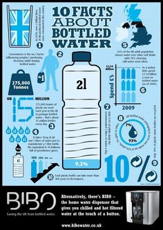 Nice infographic about bottled water.