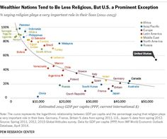 US stands out as rich nation highly religious