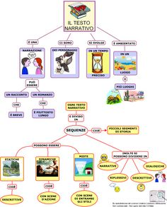 Primaria come fare temi : ecco uno schema semplice ed efficace su quali sono le parti fondamentali per   insegnare a creare un testo narrativo. Impara ad imparare. #sviluppocognitivo