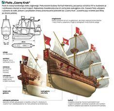Sea Pictures, Naval History, Tall Ships, Sailing Ships, 18th Century, Poland, Pirates, Fantasy Art, Boat