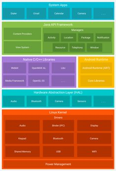 The Relationship Between Android and Java