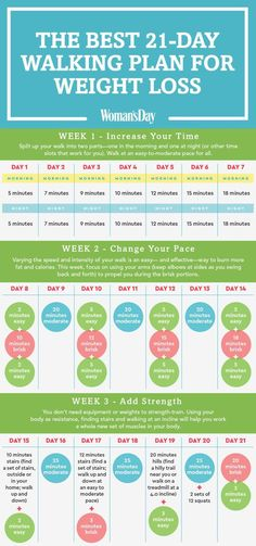 Weight Loss The Best Walking Plan for Weight Loss - Easy Walking Program - Make this your healthiest year yet with this easy plan. Weight Loss Meals, Quick Weight Loss Tips, Losing Weight Tips, Weight Loss For Women, Weight Loss Program, How To Lose Weight Fast, Reduce Weight, Lose Fat, Weight Gain