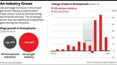 Jobs in PA created by fracking