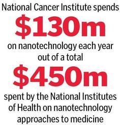 new nanotechnology