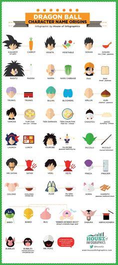 De onde vem os nomes dos personagens de Dragon Ball?