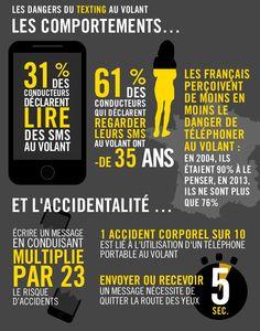 #Infographie #UX les dangers du texting au volant via @Pinterest Marketing #mobile