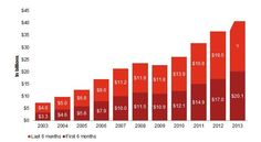 Internet Ad Revenues at $20.1 Billion Hit Historic High for Half-Year 2013, Up 18% Over Same Time in 2012. http://iab.net/AdRevenueReport