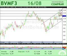 BMFBOVESPA - BVMF3 - 16/08/2012 #BVMF3 #analises #bovespa