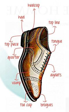 roccoelevatorshoes:  Parts of a mens shoe