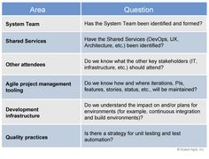 Implementation – Prepare for ART Launch – Scaled Agile Framework