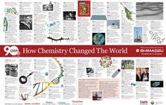 09136-scitech13-timeline