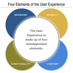 from 'How To Quantify The User Experience' article by  Robert Rubinoff