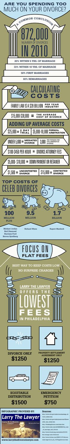 Going through a divorce is bad enough; paying an average of $30,000 to do it only makes things worse. This infographic has some helpful information on how to keep divorce costs down. Original source: http://www.larrythedivorcelawyer.com/639996/2013/02/05/are-you-spending-too-much-on-your-divorce-infographic.html