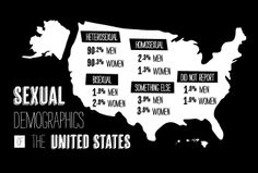 Sexual demographics of the United States. Data from http://www.cdc.gov/nchs/data/ad/ad362.pdf.