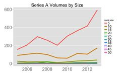 """Tomasz Tunguz, venture capitalist at Redpoint Ventures - tomtunguz.com - states:  """"Let's dig one level deeper into the Series As and Bs by round size. The first chart below shows smaller Series As, those with investment sizes under $5M, drive the majority of growth in round volumes. $5-$10M rounds, the brown line, have grown more modestly. Relatively speaking, all other round sizes are flat and irrelevant."""""""