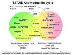 www.lc-stars.com: STARS Knowledge Management