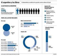 Apenas el 11% de los argentinos son lectores frecuentes