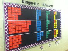 Tales of a Teacherista- data wall Instructional Coaching, Instructional Strategies, School Data Walls, Student Data Walls, Classroom Data Wall, Classroom Ideas, Data Boards, Data Room, Data Binders