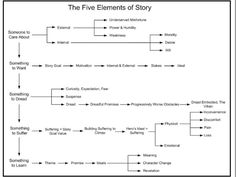 The 5 Elements Of Story The Five Elements of a Story - Writers Write Fiction Writing, Writing Quotes, Writing Advice, Writing Resources, Writing Help, Writing Skills, Writing A Book, Writing Images, Script Writing