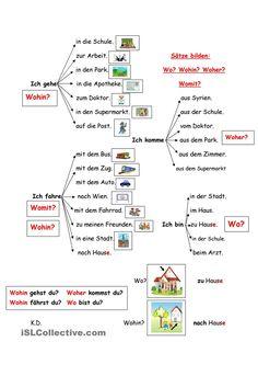 Sätze bilden: wo? wohin? woher? womit?