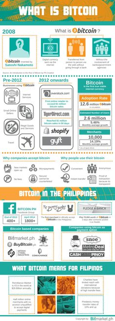 What is Bitcoin? #cr