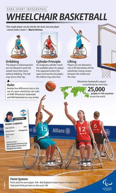 Allianz Para Sport Infographics on Wheelchair Basketball explains the sport including its classification points system, rules and an athlete's quote by Australian athlete Bridie Kean.