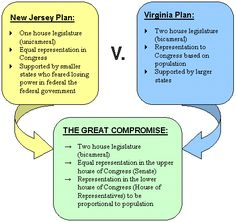 The Great Compromise was a compromise between the New Jersey Plan and the Virginia Plan. It has ideas from each plan for example, there might be a bicameral legislature but there is also equal representation.