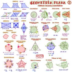 Mapa mental Geometria Plana II