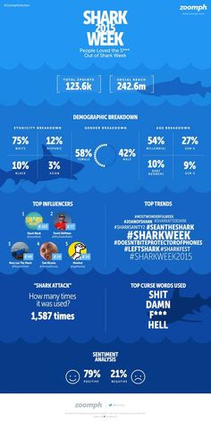 We loved the S*** out of #SharkWeek! Check out the JAW-some social stats surrounding Discovery's main summer event. For a close look, check out the blog on our real-time marketing platform. Social Stats, Shark Week, Summer Events, Infographics, Discovery, Platform, Marketing, Words, Check
