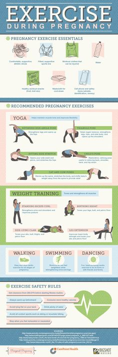 Exercise during pregnancy [infographic]