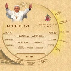 The Vatican website has to be the ultimate in Catholic websites. Include our Pope in your prayers at Mass and Rosary!