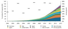 IEA: Four charts that show what a solar powered future looks like   Carbon Brief   www.solarenergynevada.com