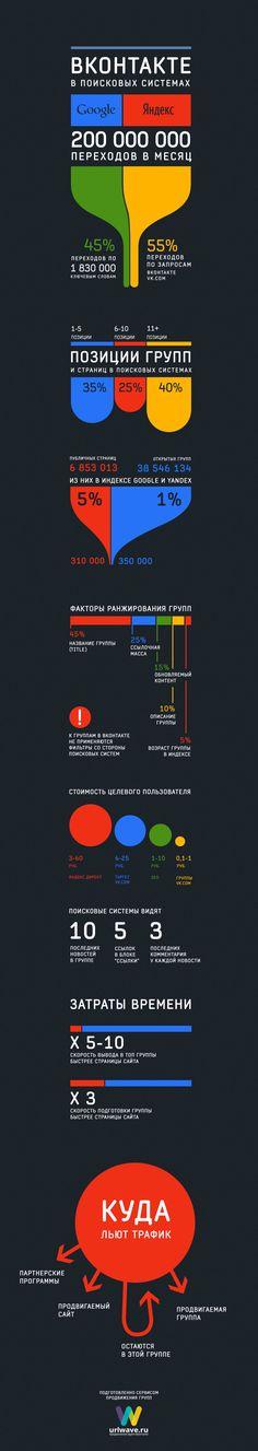 Инфографика - ВКонтакте в поисковых системах